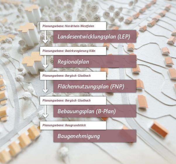 Was ist ein Flächennutzungsplan?