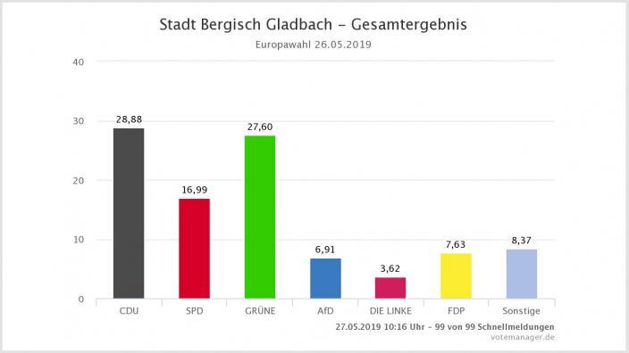 Europawahlergebnis Bergisch Gladbach